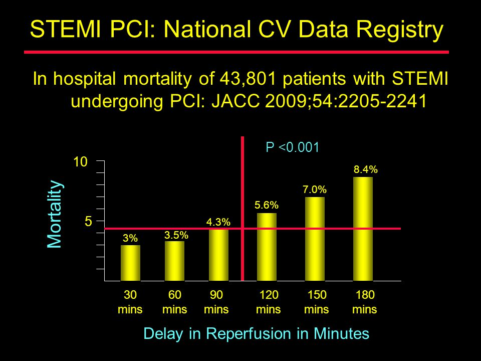 STEMI PCI: National CV Data Registry