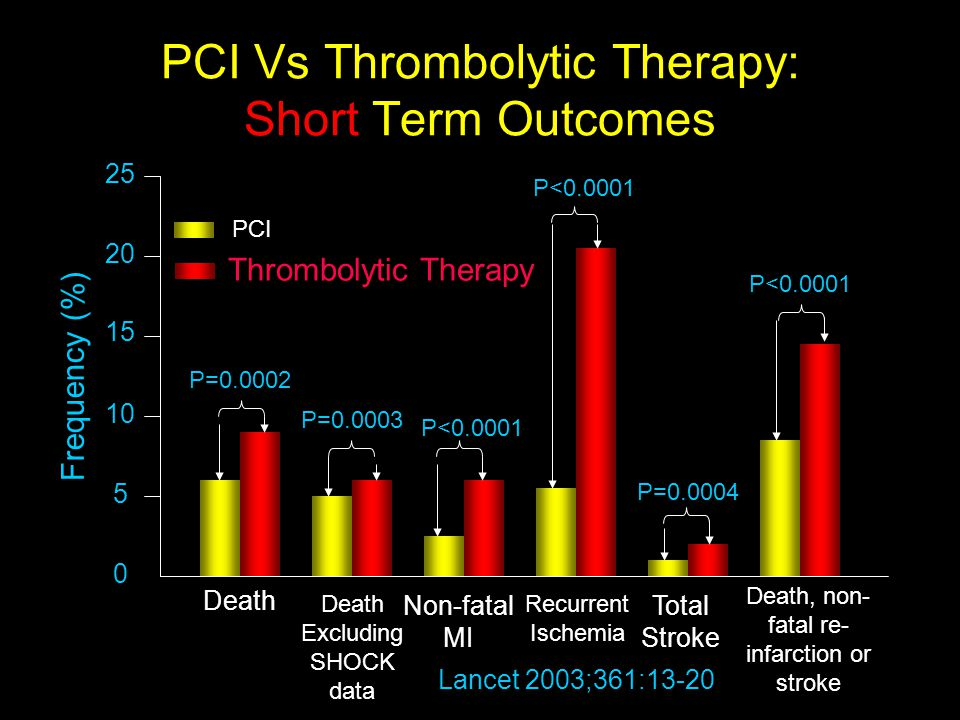 PCI Vs Thrombolytic Therapy: Short Term Outcomes