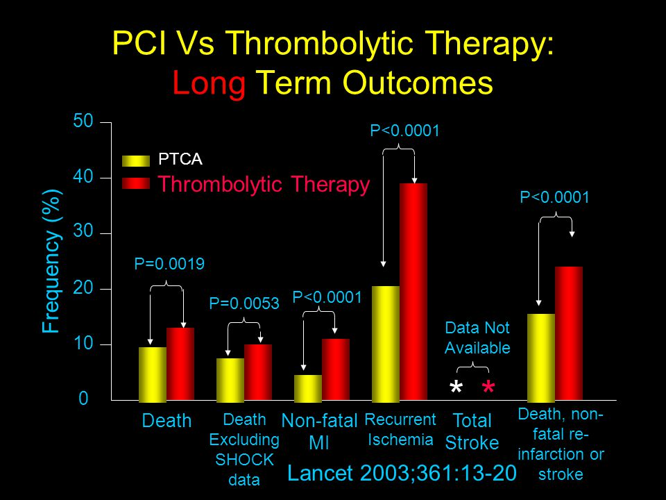 PCI Vs Thrombolytic Therapy: Long Term Outcomes