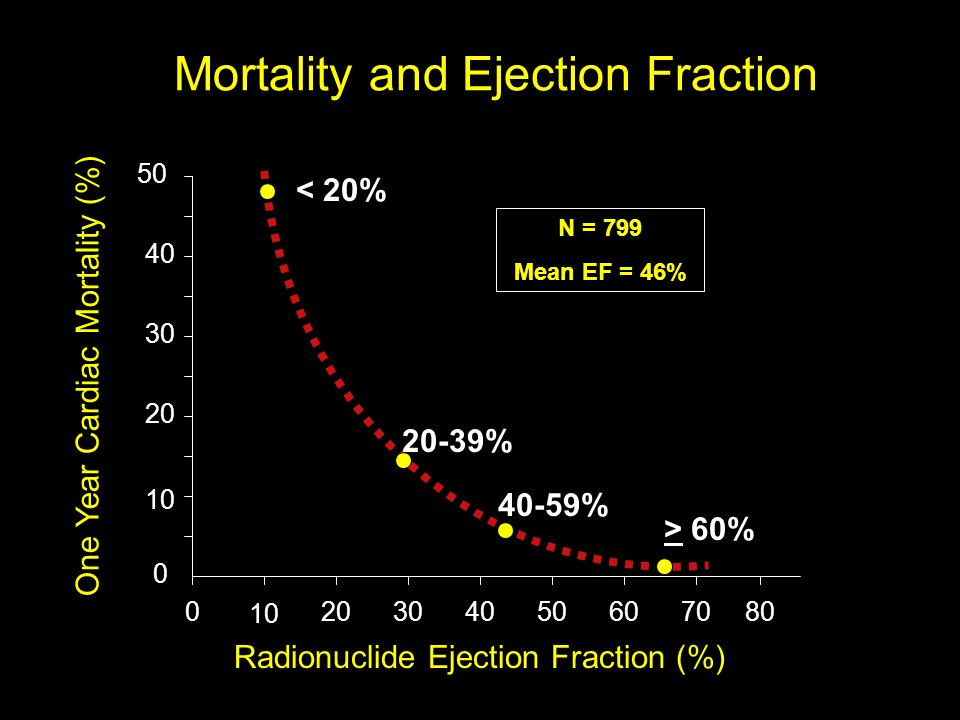 Mortality and Ejection Fraction