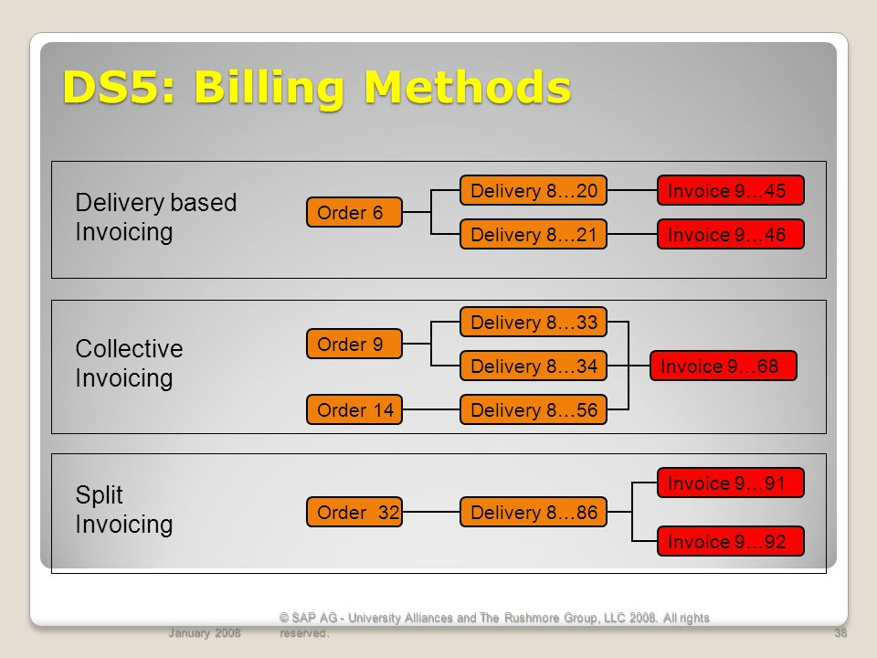 DS5: Billing Methods Delivery based Invoicing Collective Invoicing