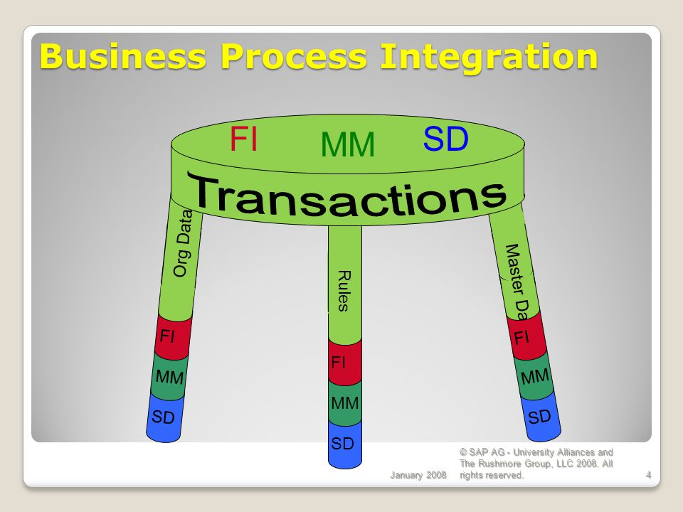 Business Process Integration