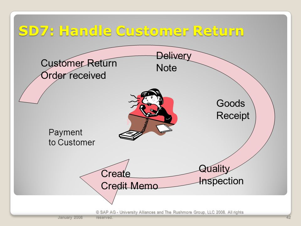 SD7: Handle Customer Return