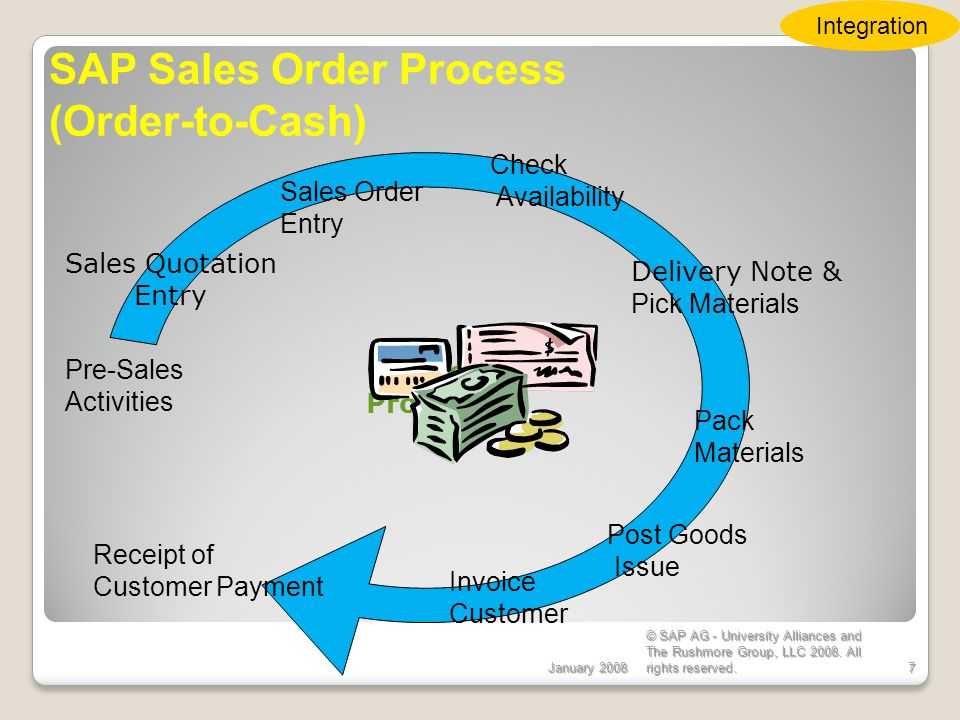 SAP Sales Order Process (Order-to-Cash)