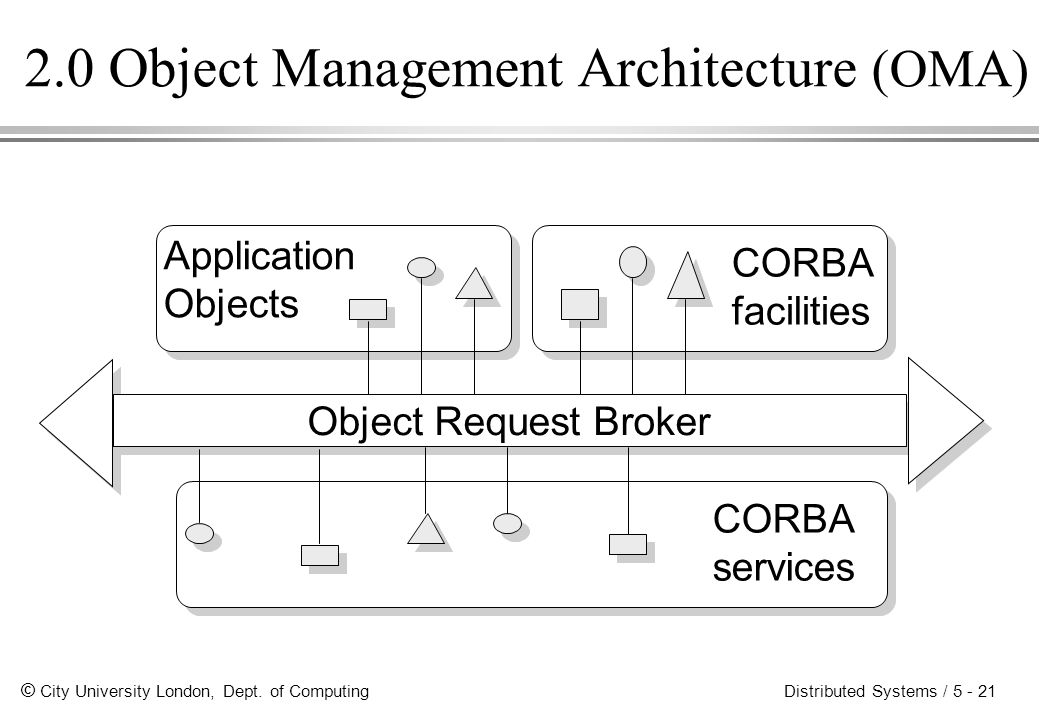 2.0 Object Management Architecture (OMA)