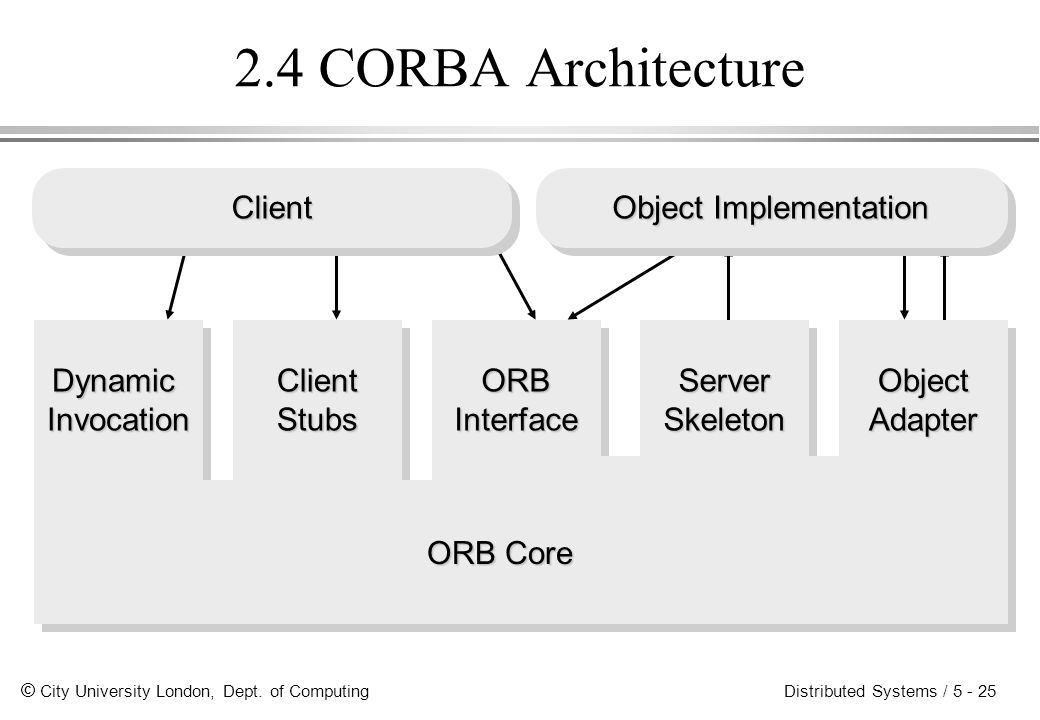 2.4 CORBA Architecture Client Object Implementation Dynamic Invocation