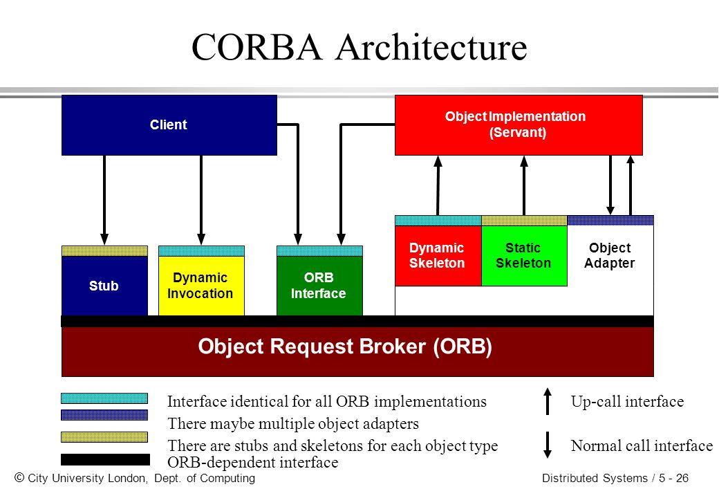 CORBA Architecture Object Request Broker (ORB)