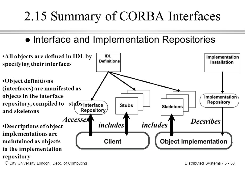 2.15 Summary of CORBA Interfaces