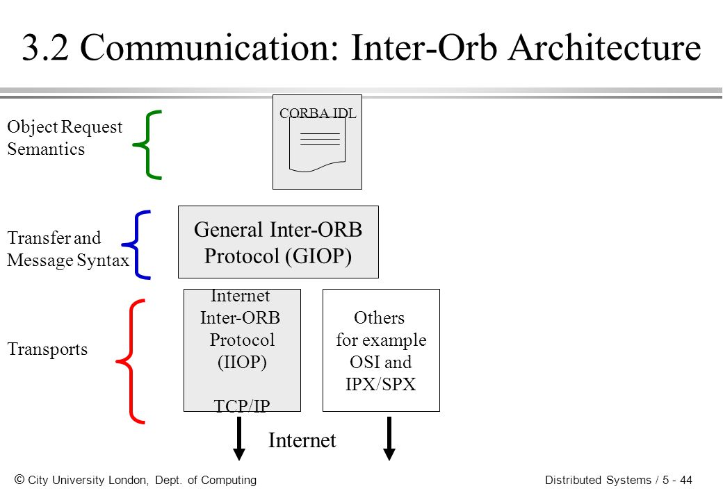 3.2 Communication: Inter-Orb Architecture
