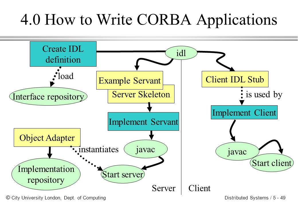4.0 How to Write CORBA Applications