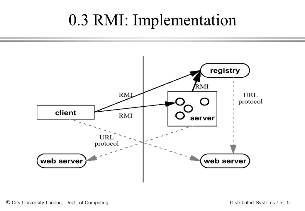 0.3 RMI: Implementation