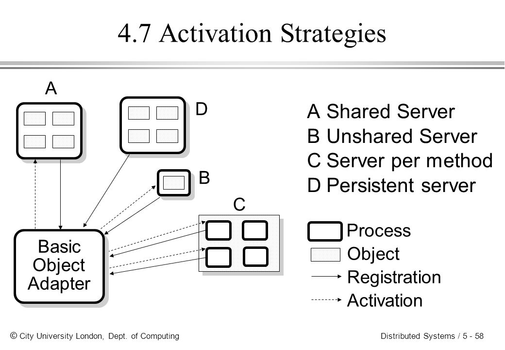 4.7 Activation Strategies