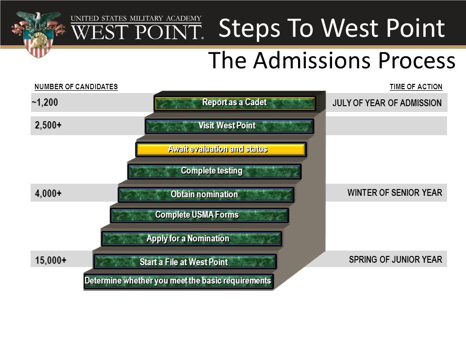 Steps To West Point The Admissions Process