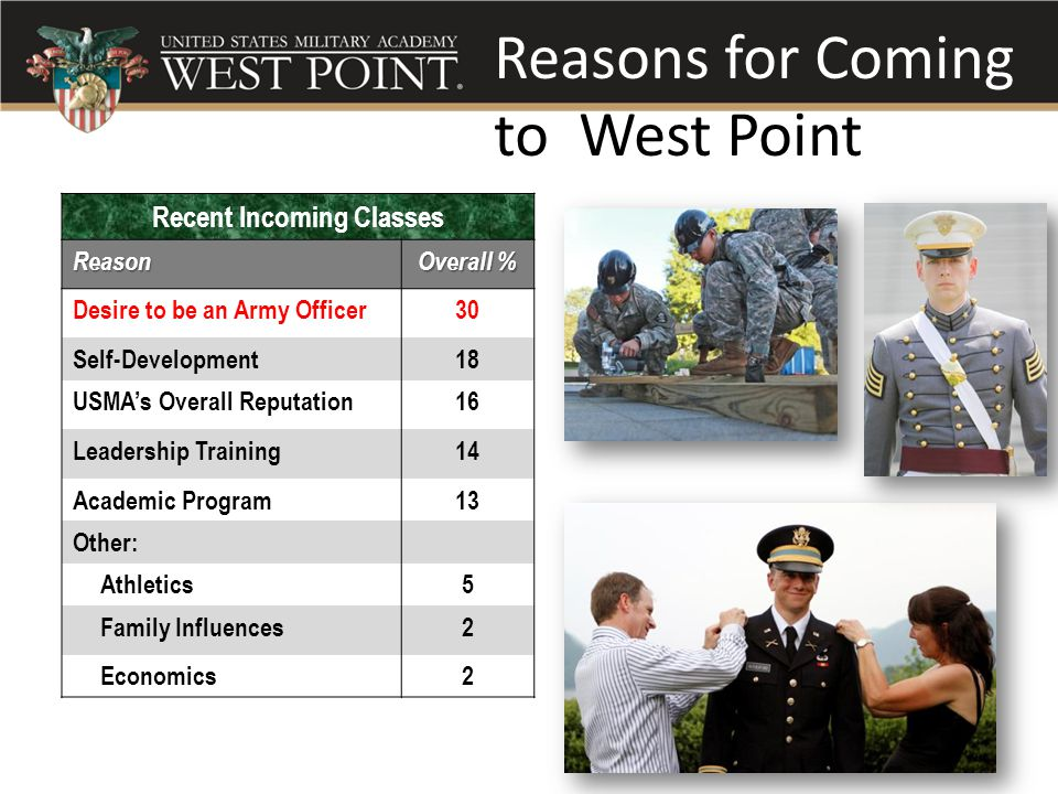 Reasons for Coming to West Point