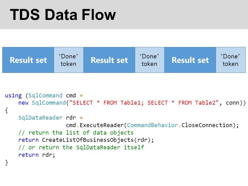 TDS Data Flow Result set Result set Result set Done token Done
