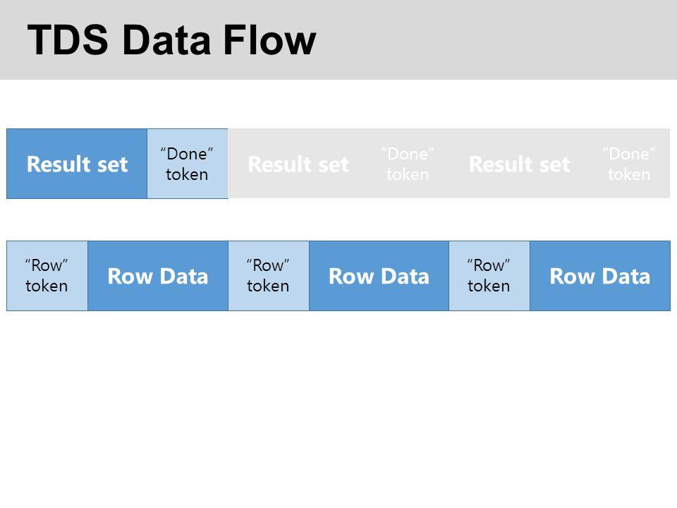 TDS Data Flow Result set Result set Result set Row Data Row Data