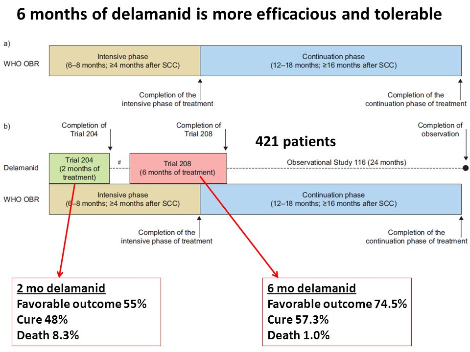 6 months of delamanid is more efficacious and tolerable
