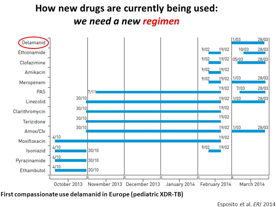How new drugs are currently being used: we need a new regimen