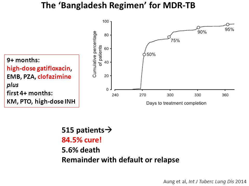 The 'Bangladesh Regimen' for MDR-TB