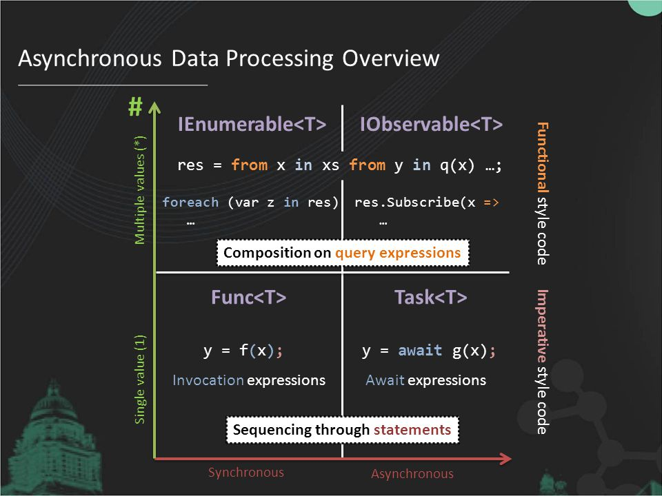 Asynchronous Data Processing Overview
