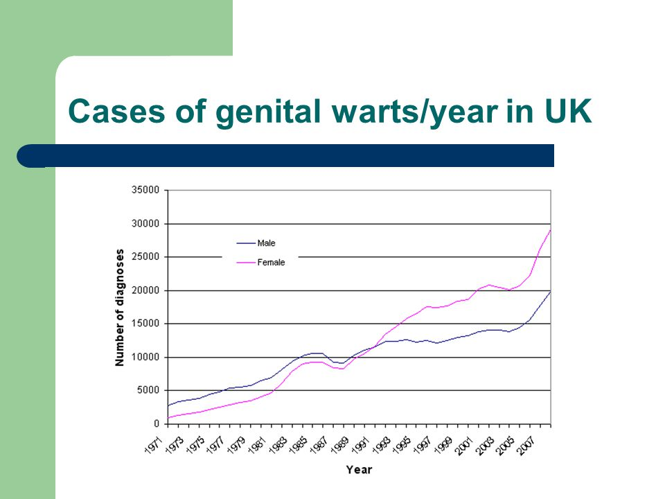 Cases of genital warts/year in UK