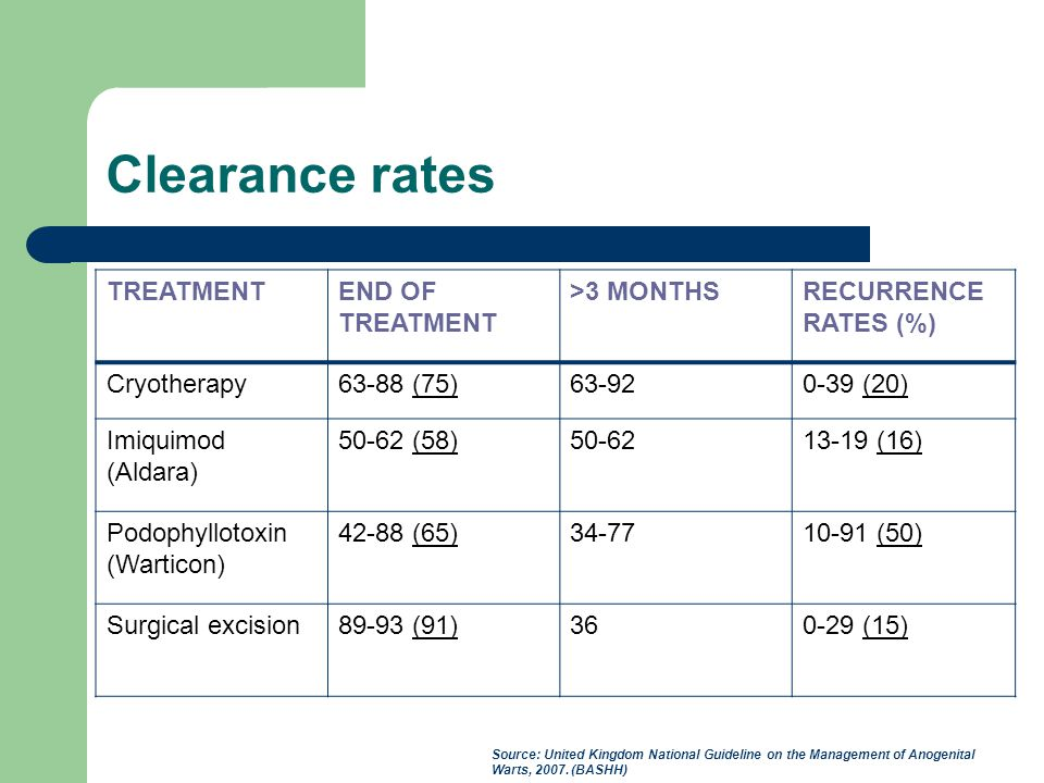 Clearance rates TREATMENT END OF TREATMENT >3 MONTHS