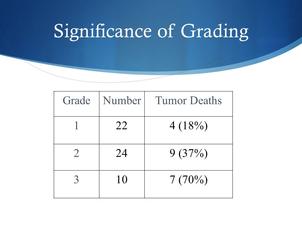 Significance of Grading