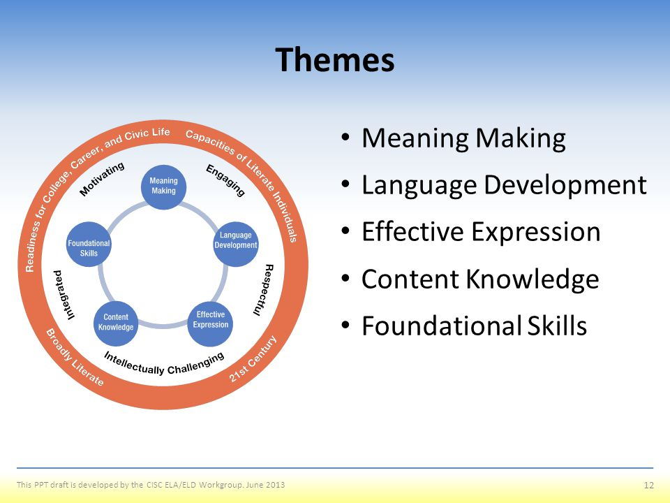 Themes Meaning Making Language Development Effective Expression
