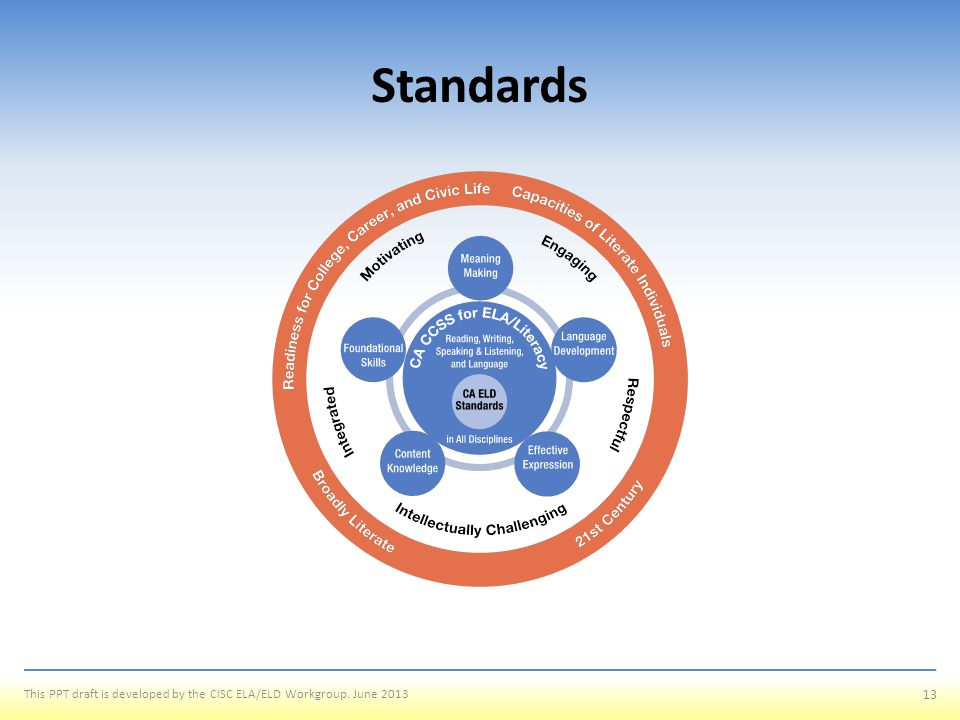 Standards Readiness for College, Career, and Civic Life