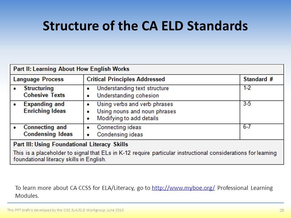 Structure of the CA ELD Standards