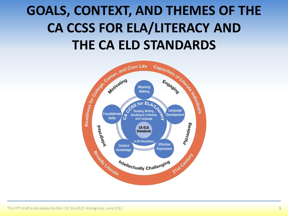 GOALS, CONTEXT, AND THEMES OF THE CA CCSS FOR ELA/LITERACY AND THE CA ELD STANDARDS
