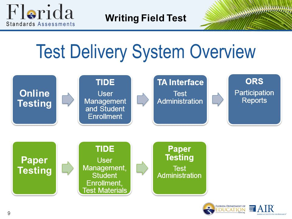 Test Delivery System Overview