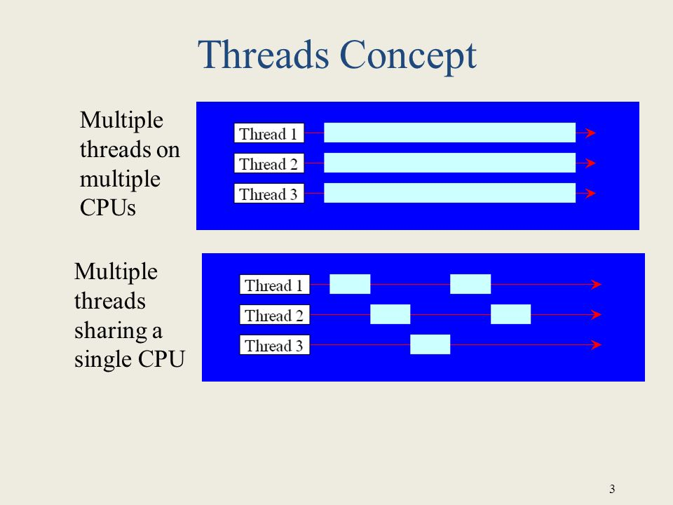 Threads Concept Multiple threads on multiple CPUs