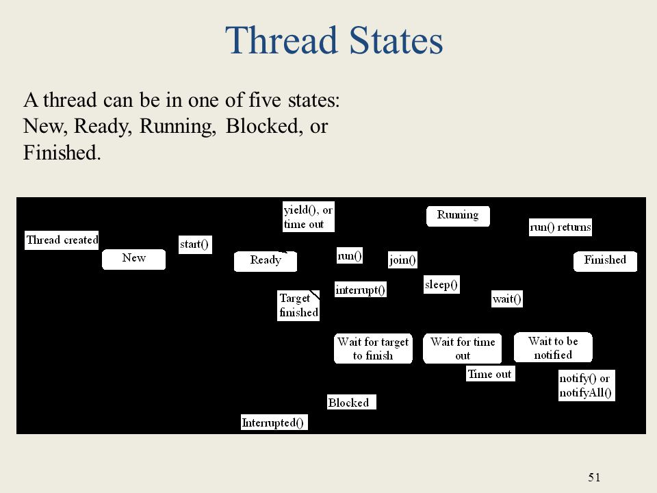 Thread States A thread can be in one of five states: New, Ready, Running, Blocked, or Finished.