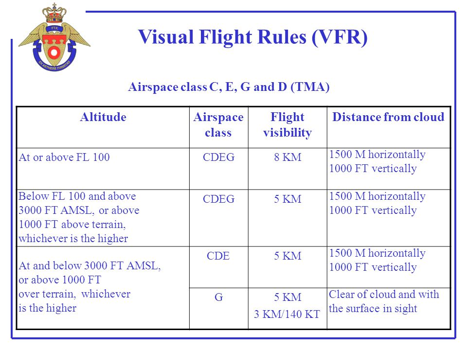 Visual Flight Rules (VFR)
