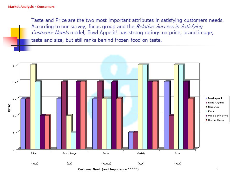 Customer Need (and Importance *****)