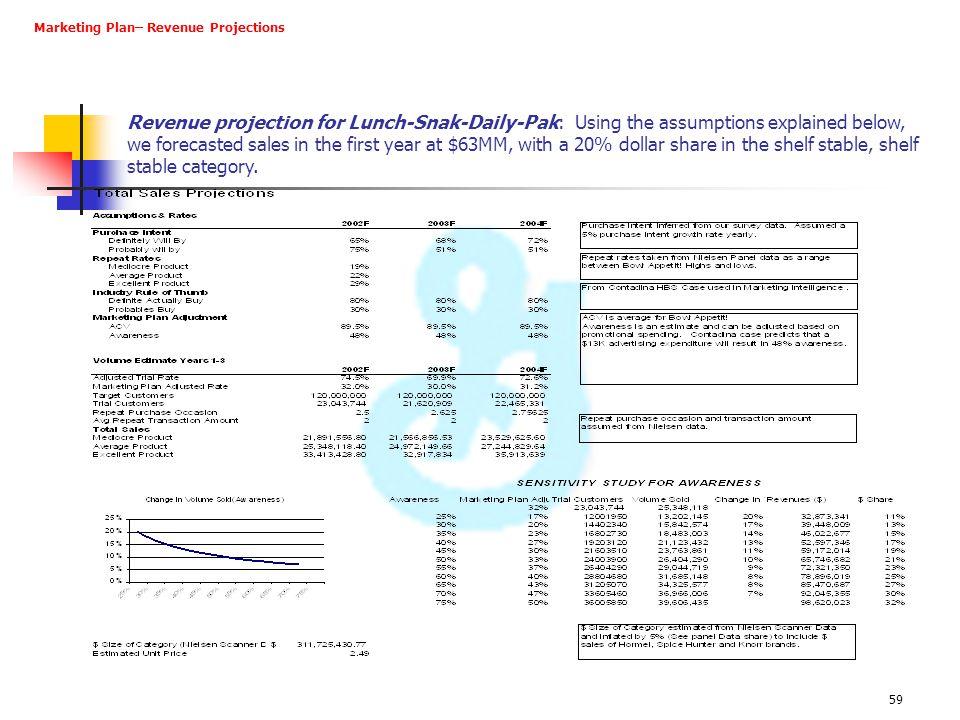 Marketing Plan– Revenue Projections