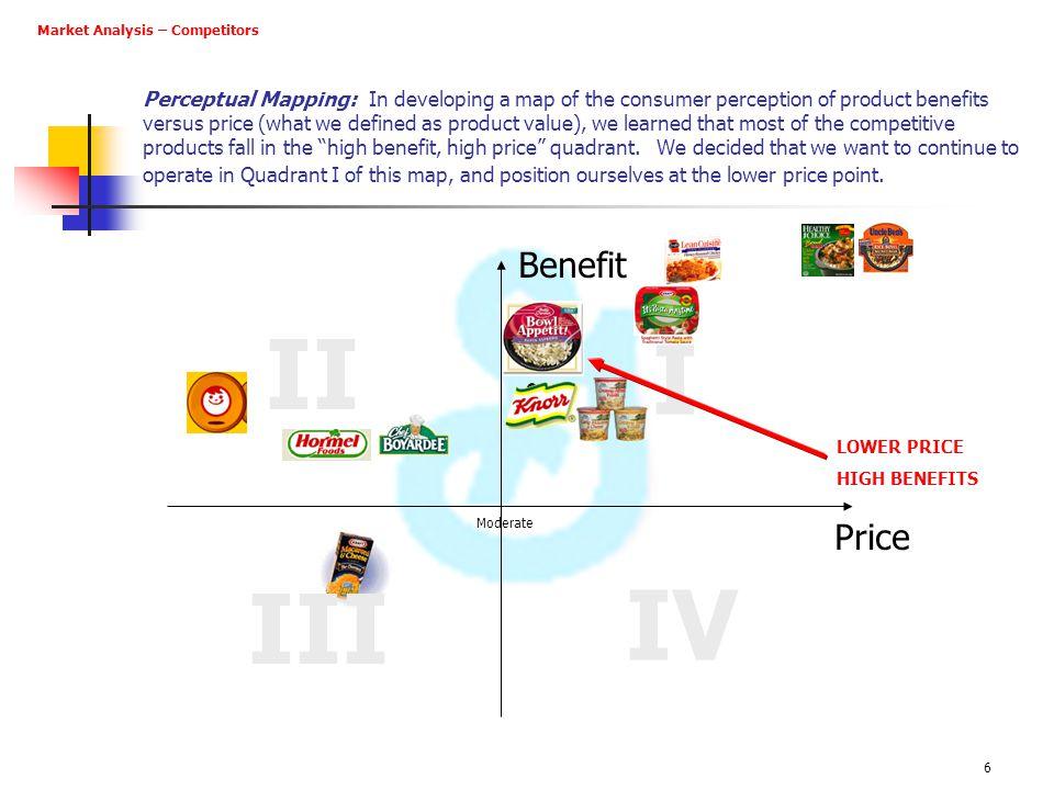 II I IV III Benefit Price