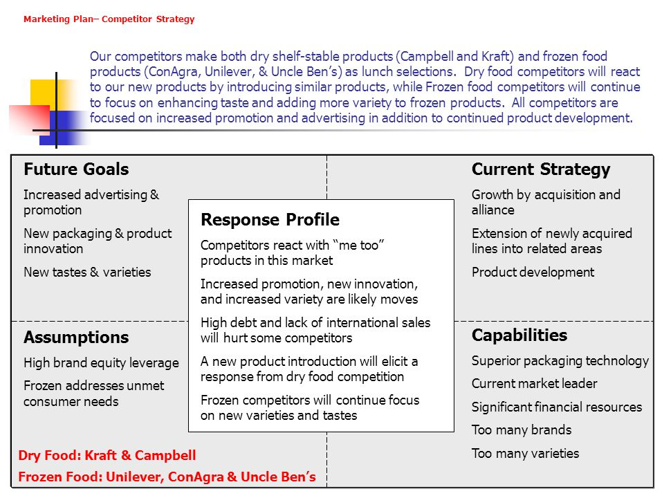 j Future Goals Current Strategy Response Profile Assumptions