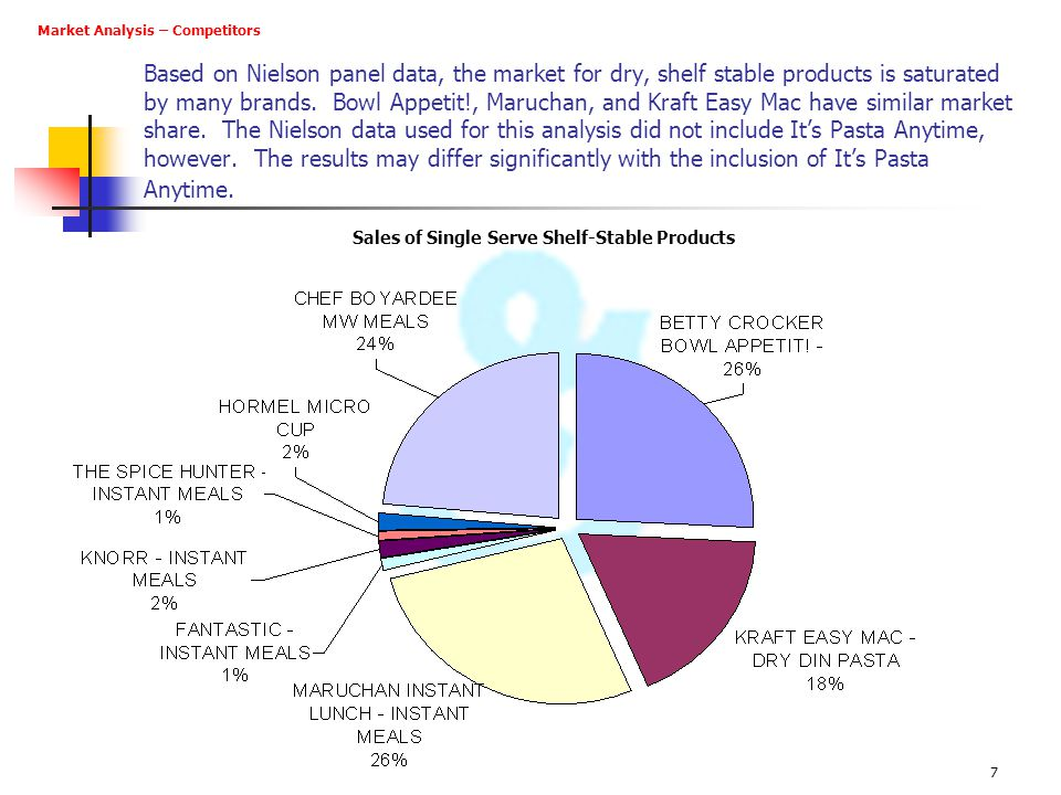 Sales of Single Serve Shelf-Stable Products