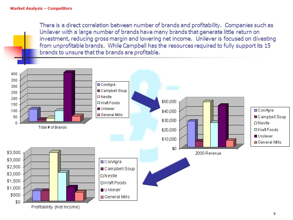 Market Analysis – Competitors