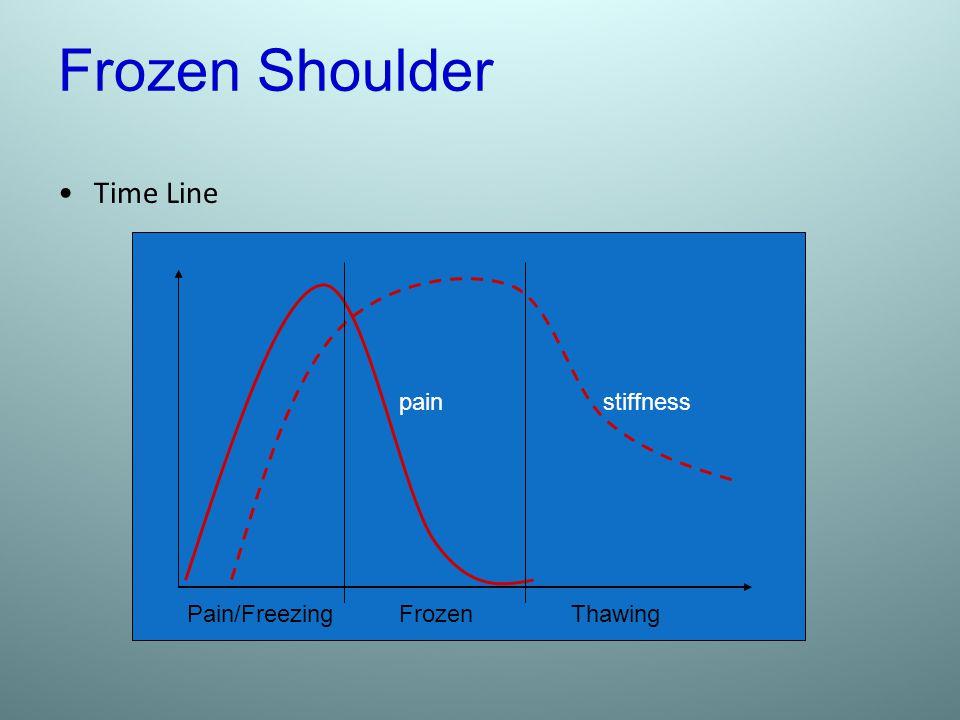 Frozen Shoulder Time Line pain stiffness Pain/Freezing Frozen Thawing