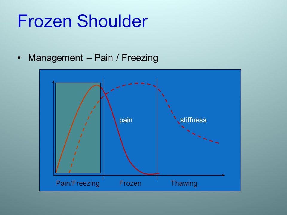 Frozen Shoulder Management – Pain / Freezing pain stiffness