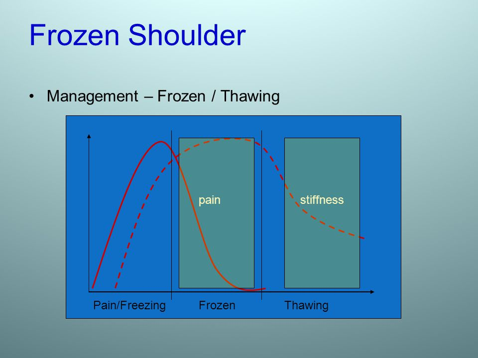 Frozen Shoulder Management – Frozen / Thawing pain stiffness