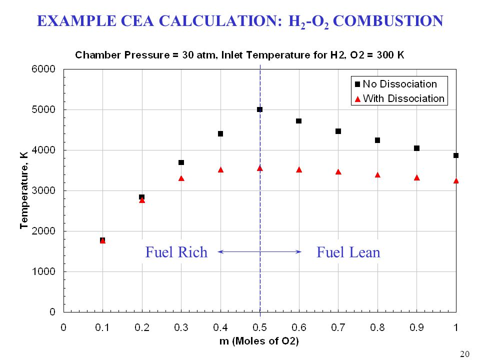 EXAMPLE CEA CALCULATION: H2-O2 COMBUSTION