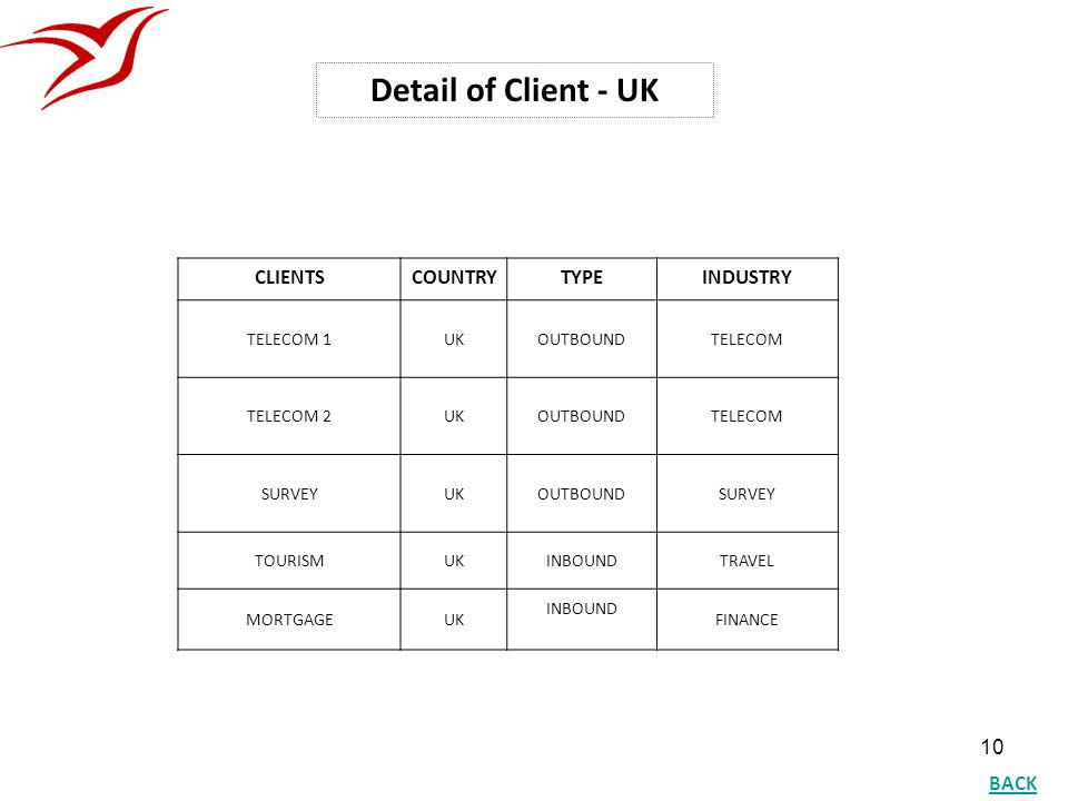Detail of Client - UK CLIENTS COUNTRY TYPE INDUSTRY BACK TELECOM 1 UK