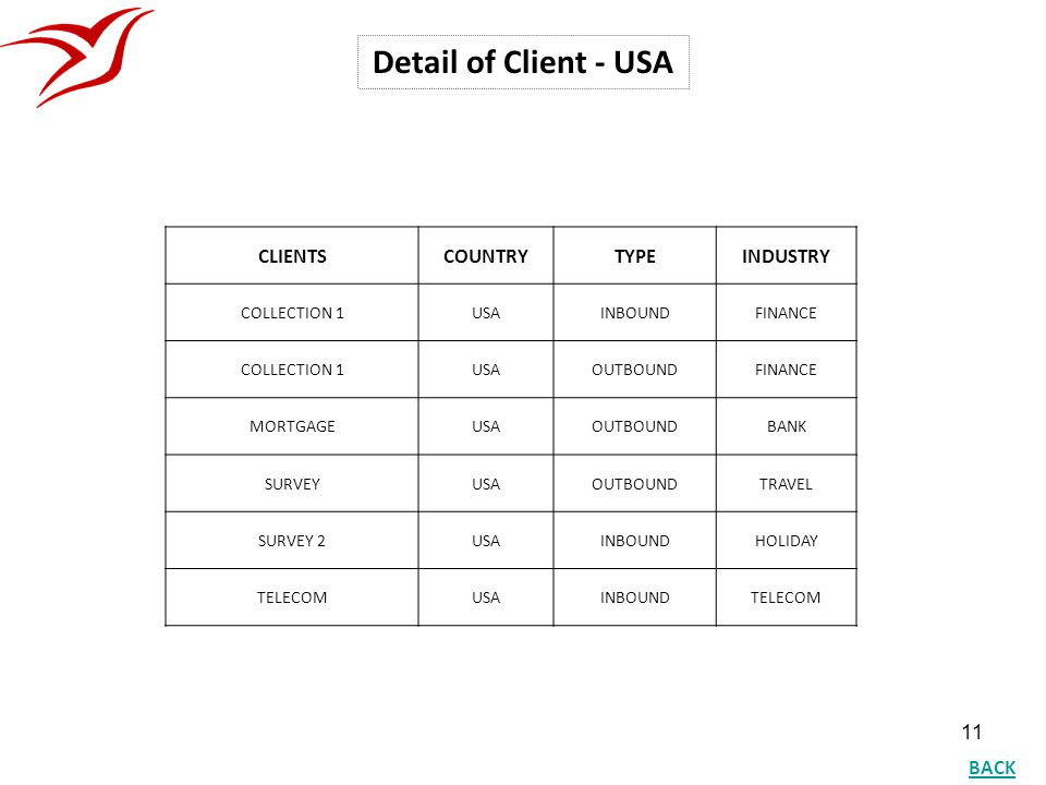 Detail of Client - USA CLIENTS COUNTRY TYPE INDUSTRY BACK COLLECTION 1
