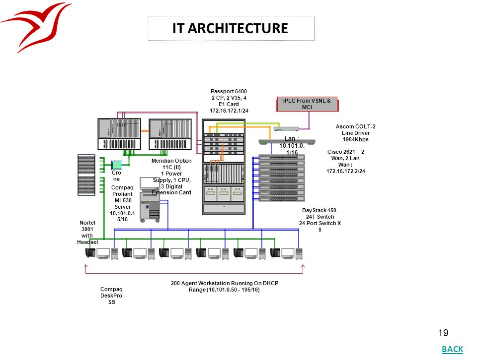 IT ARCHITECTURE BACK Lan : 10.101.0.1/16 Passport 6480