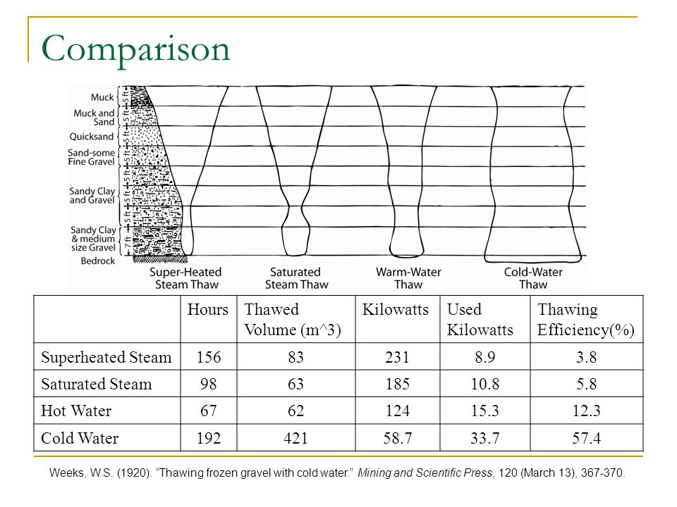 Comparison Hours Thawed Volume (m^3) Kilowatts Used Thawing