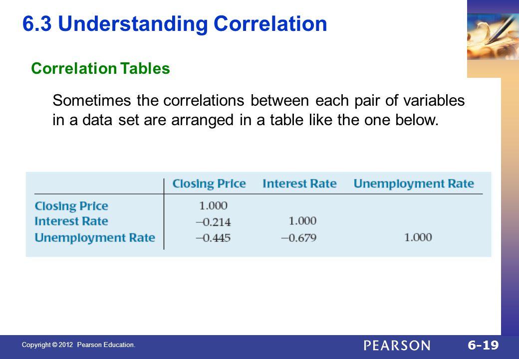 6.3 Understanding Correlation